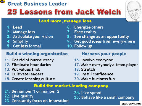 25 Lessons from Jack Welch - Great Business Leader