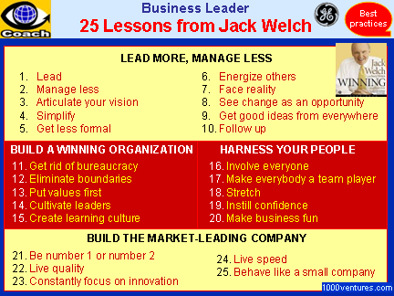 25 Lessons from Jack Welch
