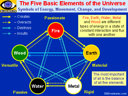 5 Basic Elements of the Universe