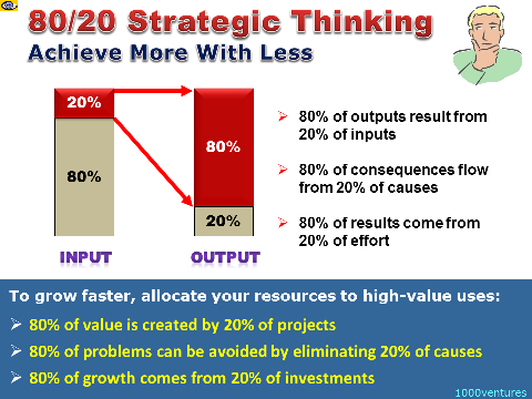 Strategic Thinking: 80/20 Prinicple