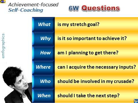 Achievement Self-Coaching, 6W Questions, emotional infographics, emfographics, Dennis Kotelnikov