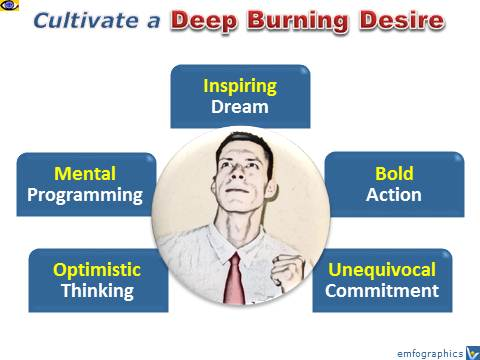 Burning Desire - How To Ignite a burning desire, self-motivation