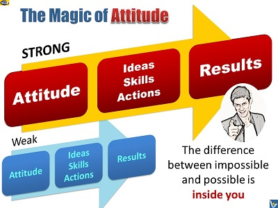Attitude Magic: strong attitude, strong results, Vadim Kotelnikov