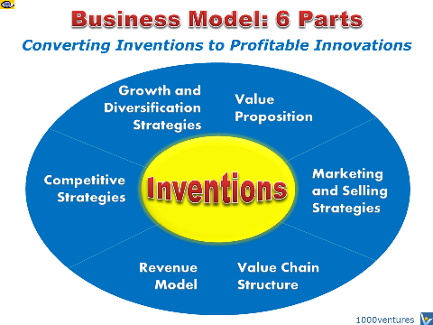 BUSINESS MODEL: 6 Components of Business Models