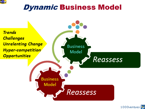 Dynamic Business Model, Business Innovation