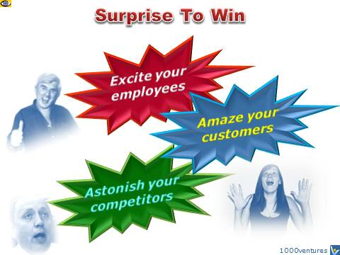 Surprise To Win in Business emfographics by Vadim Kotelnikov
