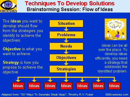 BRAINSTORMING: Techniques To Develop Solutions
