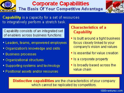 Corporate Capabilities: Definition and Characteristics