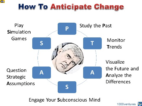 How To Anticipate Change PTASAS Vadim Kotelnikov emfographics
