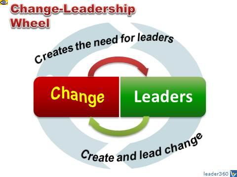 Change-Leadership Wheel - a Perpetuum Mobile