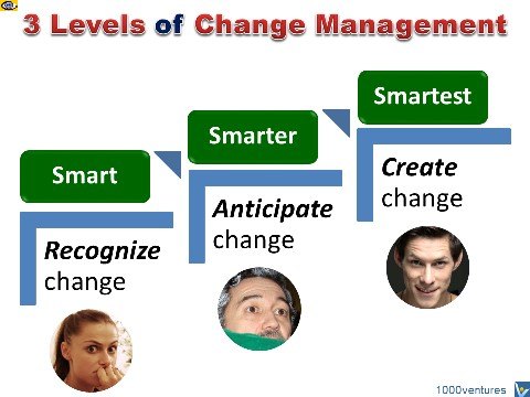 Change Management 3 levels: create change, anticipate change, recognize change, Vadim Kotelnikov, free e-coach