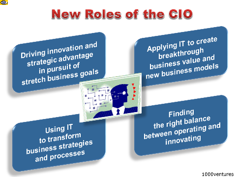 CIO Roles, IT Leader, Chief Information Officer