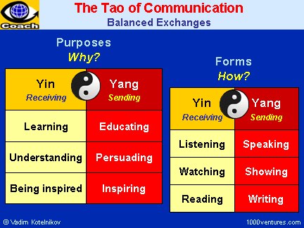Yin and Yang of Communcation - The Tao of Communication