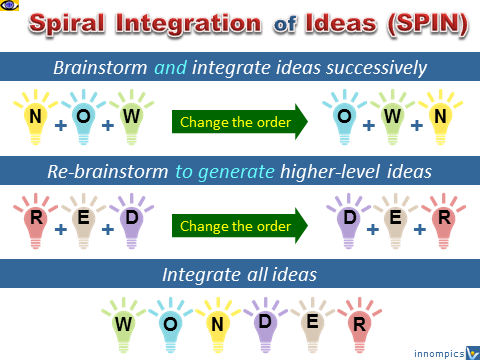 SPIN - Spiral Integration of Ideas, business innovation, group creativity