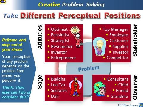Creative Problem Solving (CPS): Reframing and Turning Problems Into Opportunities