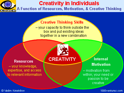 Creativity: a Function of Resources, Motivation, and Creative Thinking