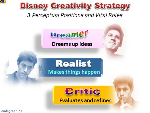 Disney Creativity Strategy: 3 Perceptual Positions, Vital Roles, NLP Technology of Achievement