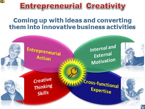 entrepreneurial creativity creative entreoreneur definition of entrepreneurial creativity emfographics by vadim kotelnikov