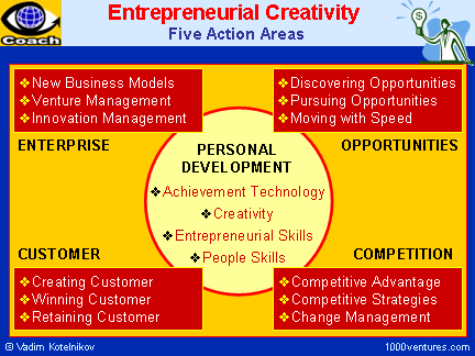 Entrepreneurial Creativity: 5 Action Areas