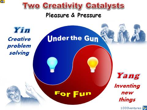 Yin-Yang of Creativity: Creativity under the Gun and Creativity for Fun emfographics Vadim Kotelnikov
