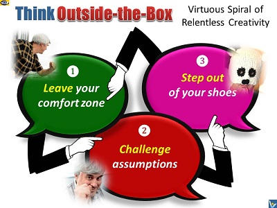 Thinking Outside the Box, out of box thinking process, 3 eteps, emforgaphics, Vadim Kotelnikov