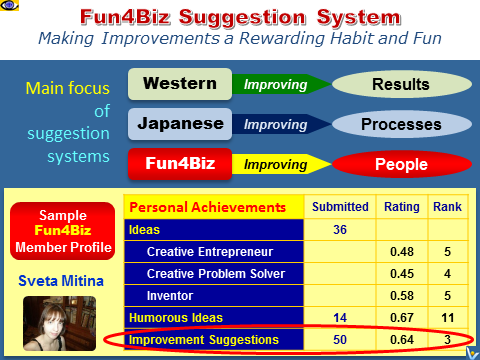 Advanced suggestion system Fun4Biz social netowrk