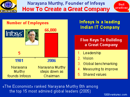 Narayna Murthy, Founder of Infosys: 5 Keys To Building a Great Company