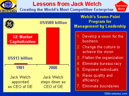 JACK WELCH (case study) - Making GE the Most Competitive Enterprise  - Achievements and 7-Point Program for Management by Leadership