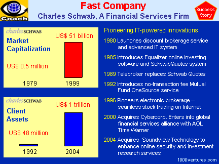 Charles Schwab (case study, success story) - fast company