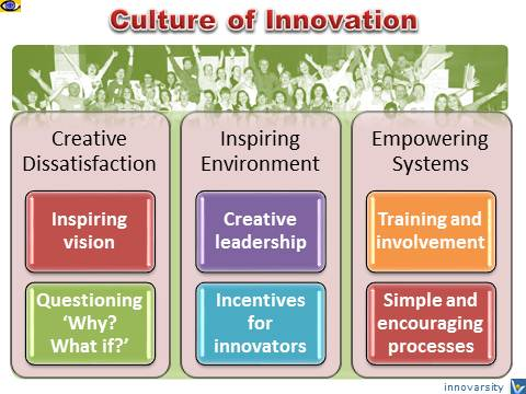 Culture of Innovation: Core Components