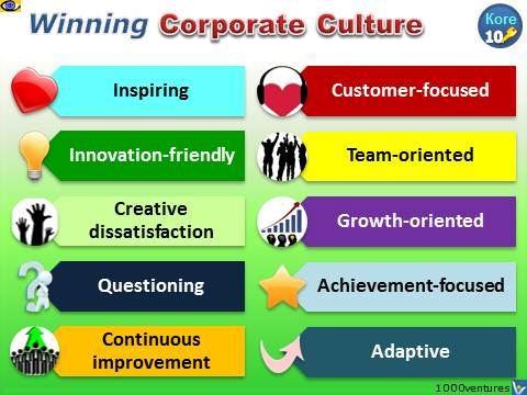 CORPORATE CULTURE: How Culture Is Shaped and Seclected Culture Models