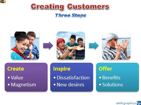 How To Create Custoomers: Value Creation, innovation, exciting offers