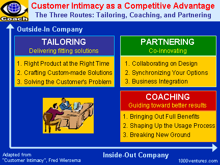 CUSTOMER INTIMACY as a Competitive Advantage: Tailoring, Partnering, Coaching