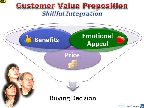 Customer Value PropositionL Benefits, Emotional Appeal, Price