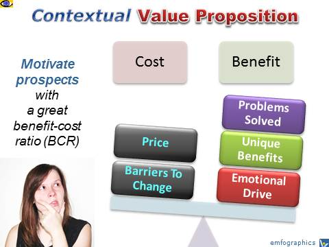Contextual Customer Value Proposition - Benefit-Cost Ratio (BCR), emfographics by Vadim Kotelnikov