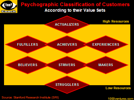 Psychographic Classification of Customers according to their value sets