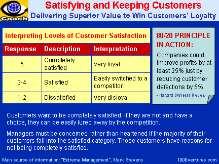 CUSTOMER SATISFACTION: Delivering Superior Value to Win and Retain Customers, Win Customers' Loyalty