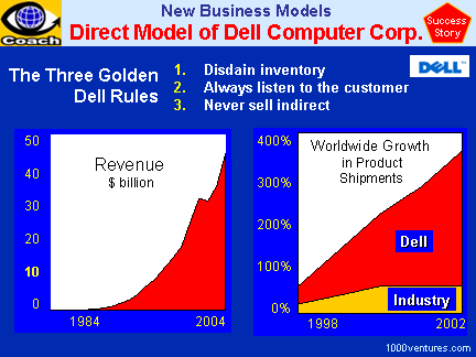 Dell Inc. (case study), 3 Golden Rules, New Business Model
