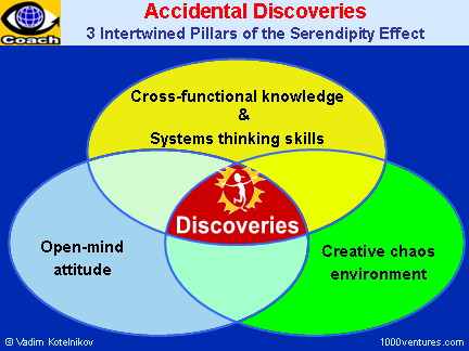 Accidental Discoveries. Serendipity Effect: Systems Thinking + Open-mind Attitude + Creative Chaos Environment