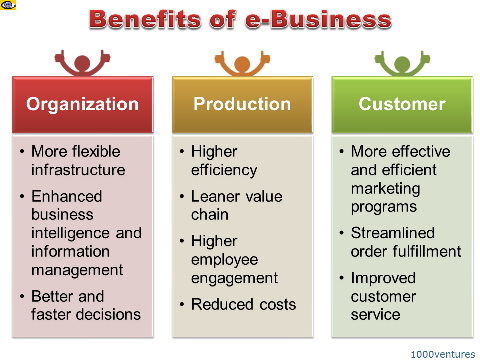 e-Business Benefits IT ICT Opportunities for SMEs