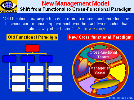 BUSINESS PROCESS MANAGEMENT: Enterprise-wide Cross-Functional Approach (EBPM)