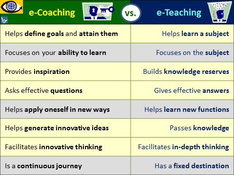 e-Coaching vs. e-Learning, benefits of coaching, Ten3 Business e-Coach, 1000ventures, Vadim Kotelnikov