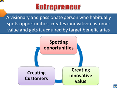 Entrepreneur definition a visionary and passionate person who habitually spots opportunities, creates innovative customer value and gets it acquired by target beneficiaries.