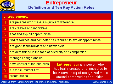 Entrepreneur: Definition and 10 Key Action Roles