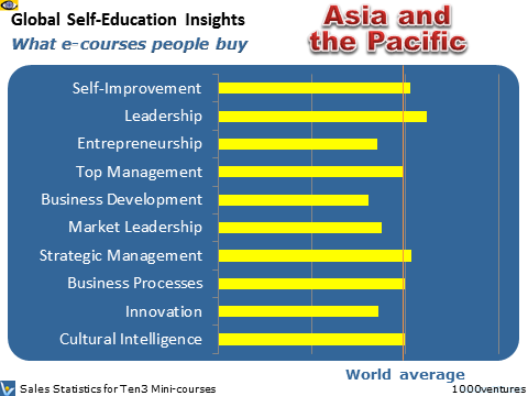 Asia and the Pacific: Self-Education Statistics for Asia-Pacific Countries - what learning courses people buy, where Australia is heading