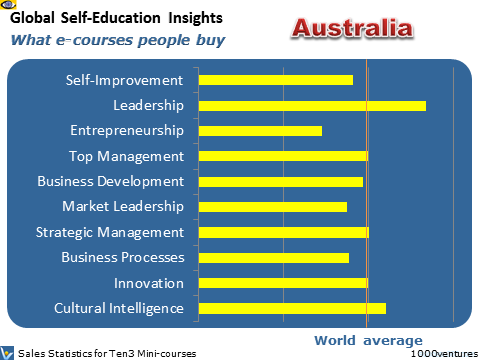 Australia: Self-Education Profile - what learning courses people buy, where Australia is heading
