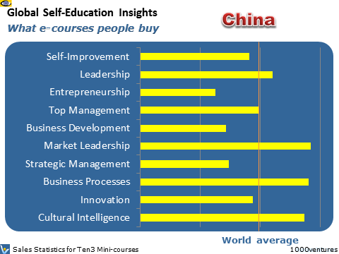 China: Self-Education Profile - what learning courses people buy, where Australia is heading