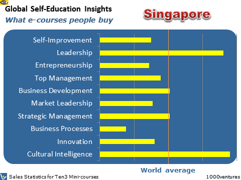 Singapore: Self-Education Profile - what learning courses people buy, where Australia is heading