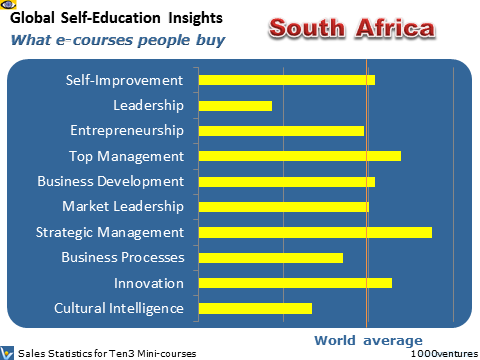 South Africa: Self-Education Profile - what learning courses people buy, where Australia is heading