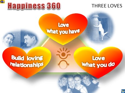 Happiness 360, 3 Loves, emfographics, emotional infographics, Vadim Kotelnikov